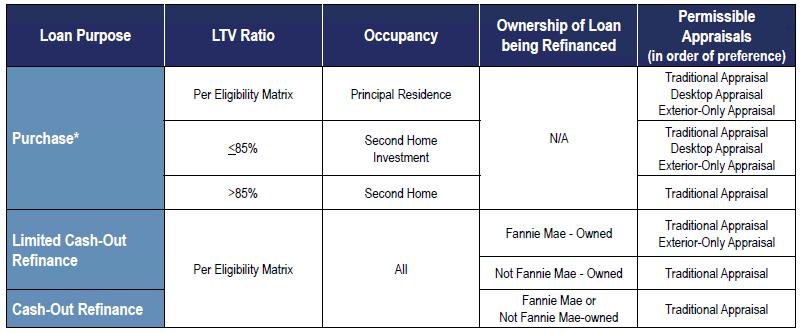 conventional appraisal allowances covid-19
